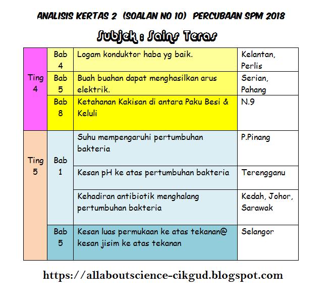 All About Science Cikgu Diana Analisis Kertas 2 Soalan No 10 Percubaan Spm 2018 Subjek Sains Teras