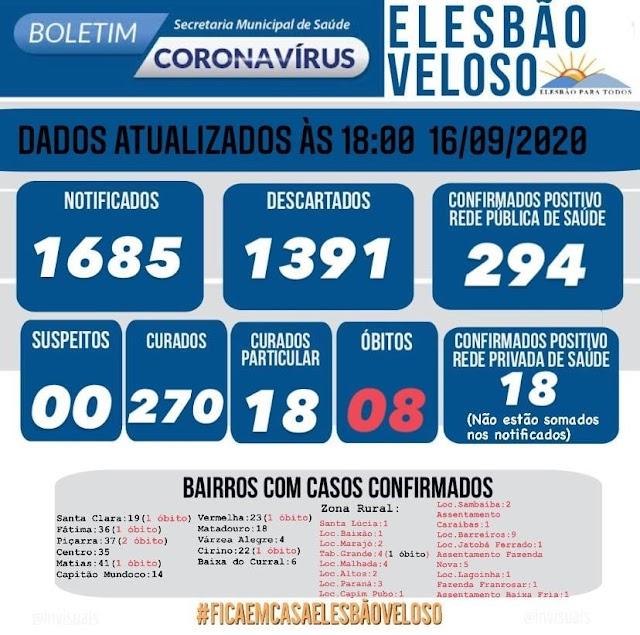 EM QUEDA: Pelo terceiro dia seguido Elesbão Veloso não registra casos da COVID-19.