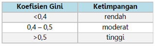 pendapatan nasional tabel 2