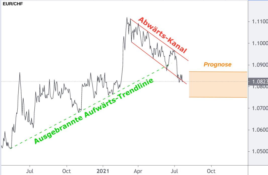 Devisendiagramm EUR/CHF-Wechselkurs mit Prognose