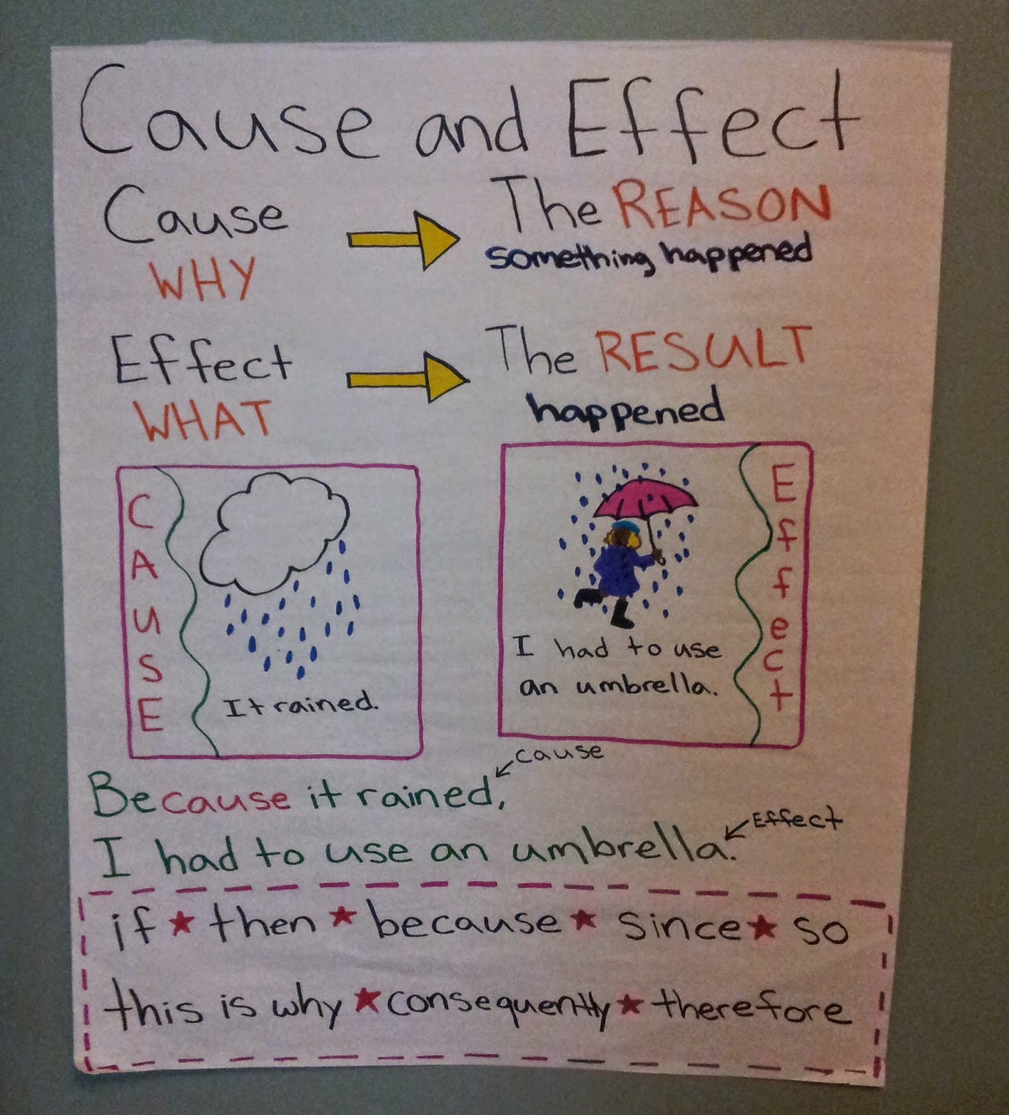This Has Probably Been My Favorite Anchor Chart So Far
