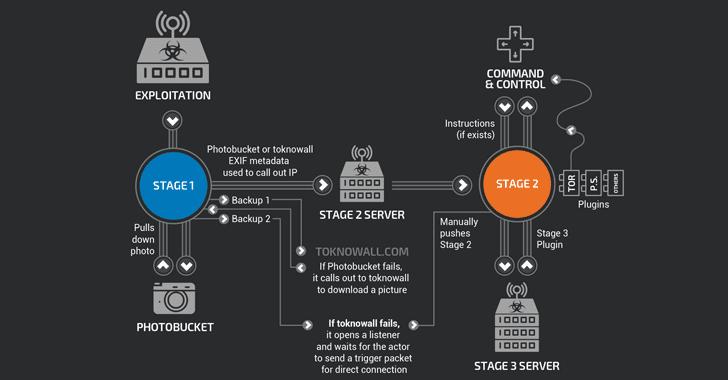 VPNfilter-router-hacking