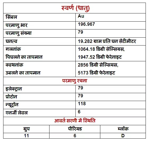 Gold-properties-uses-and-facts-in-Hindi, Gold-ke-gun, Gold-ke-upyog, Gold-ki-Jankari, Gold-in-Hindi, Gold-information-in-Hindi, Gold-uses-in-Hindi, स्वर्ण-धातु-के-गुण, स्वर्ण-धातु-के-उपयोग, स्वर्ण-धातु-की-जानकारी