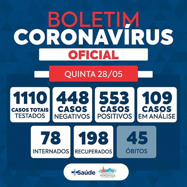 Boletim Coronavirus Petrópolis