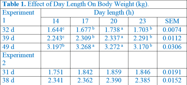 Effect of day length on body weight