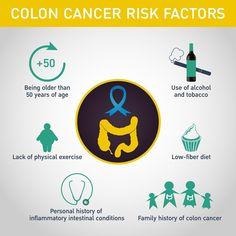 Risk Factors of Colon cancer