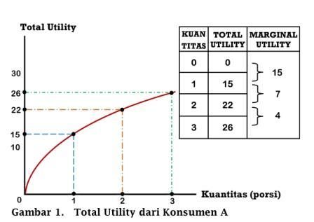 Contoh Soal Marginal Utility Dan Jawaban