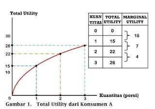 Total Utility Konsumen A - www.ajarekonomi.com