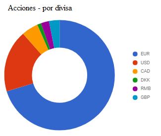 distribución de cartera de acciones por divisa