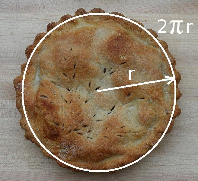 Image a pie's circumference here