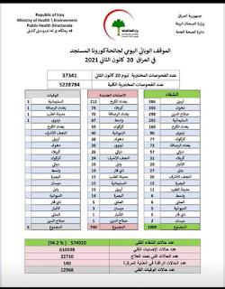 الموقف الوبائي اليومي لجائحة كورونا في العراق ليوم الأربعاء الموافق 20 كانون الثاني 2021