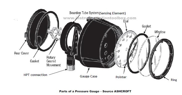 How to Specify a Pressure Gauge ~ Learning Instrumentation