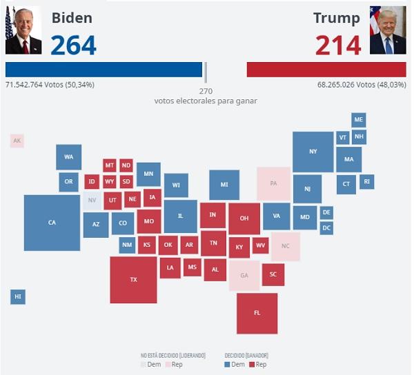 Resultados Elecciones USA 2020