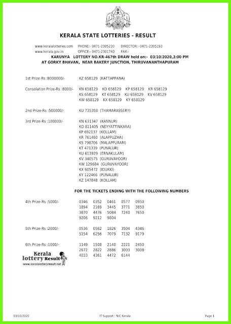 Live: Kerala Lottery Result 03.10.2020 Karunya KR-467 Lottery Result