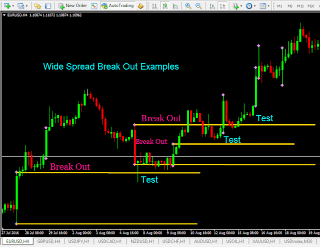 Wide Spread Volume Strategy.