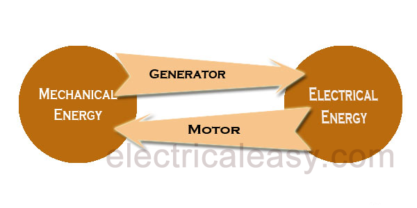 Electrical Mechanical Energy : What is an electrical machine electricaleasy