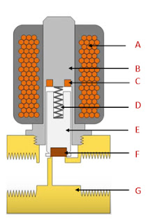 How does a solenoid valve work