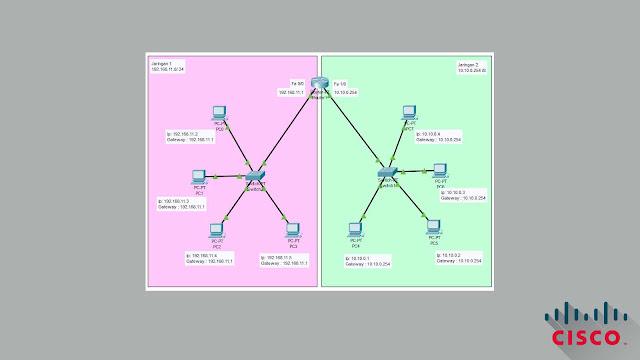 Perancangan Routing Static dengan 1 router, 2 switch, 4 PC di Cisco + Download File