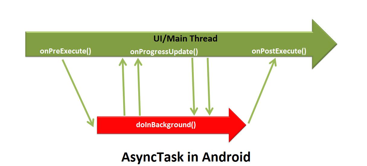 onprogressupdate asynctask download onprogressupdate android android asynctask one
