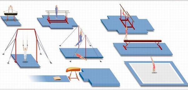 gimnasia Aparatos de la Gimnasia Olimpica