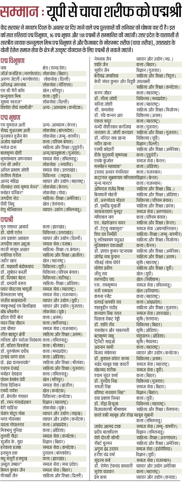 गणतंत्र दिवस के अवसर पर सम्मान दिए जाने वाले पद्म पुरस्कारों की सूची, देखें