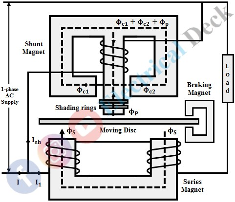 Induction Type Energy Meter