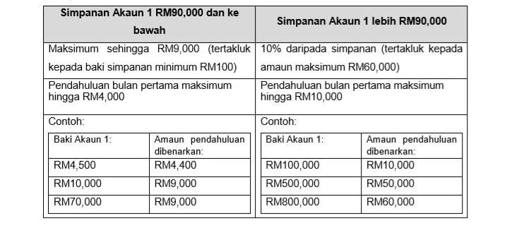 i-sinar pengeluaran maksimum RM60,000