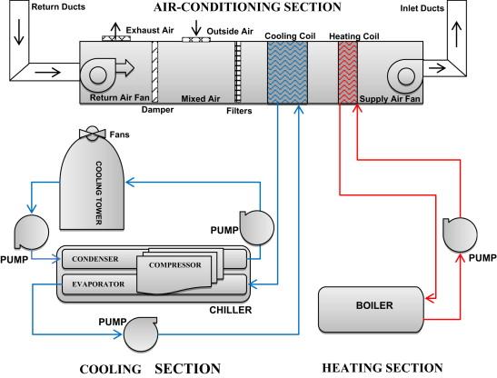 Chức năng của hệ thống HVAC trong nhà máy dược phẩm