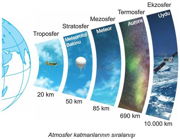 Atmosferin Katmanları hangileridir?