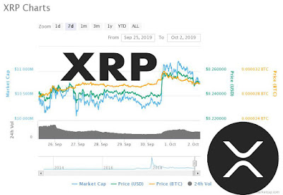 XRP price is showing signs of a decent upside