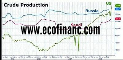Pétrole : Hausse de la production des États-Unis et dépasse celle de la Russie et de l'Arabie Saoudite