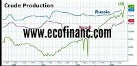 Pétrole : Hausse de la production des États-Unis en dépassant celle de la Russie et de l'Arabie Saoudite