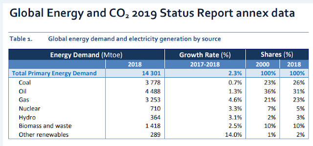 Demanda de energía primaria según fuentes energéticas 2019