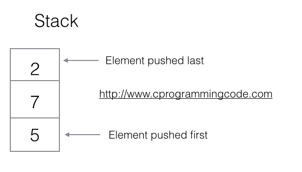 Write a c program to reverse a string using static implementation of stack