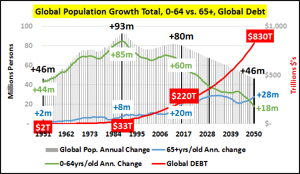 Econimica: Commodity Prices Collapse...Population Growth ...