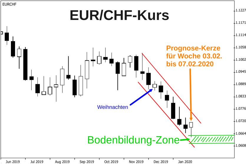Kerzenchart Wechselkurs Euro - Schweizer Franken mit Prognose für Februar 2020