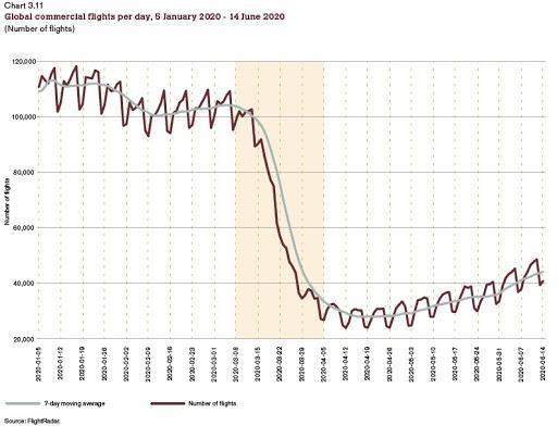 ECONOMISTA CONVERSÁVEL: O efeito pandêmico no comércio mundial: alguns dados iniciais 4