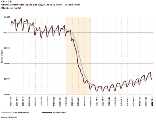 The Pandemic Effect on World Trade: Some Early Data