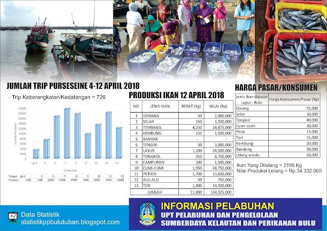Monitoring Harga Pasar dan Data Grafis Statistik 4-12 April 2018