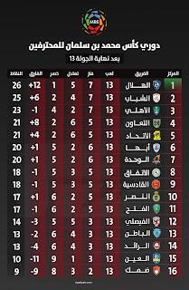 النصر يقفز للعاشر في جدول ترتيب الدوري السعودي 2021