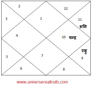 Durdhara-Yog3