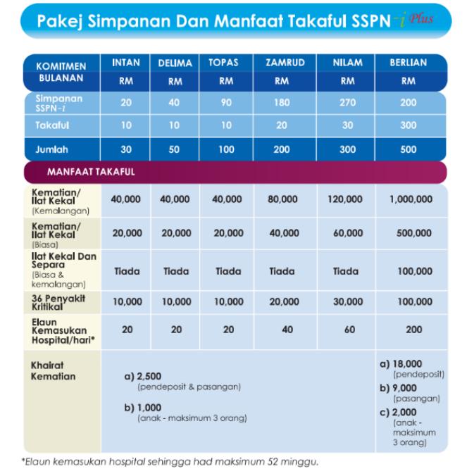 2 Cabutan Wow SSPN-i Plus Berjumlah RM1.1 Juta Akan Dibuat Serentak Tahun Ini