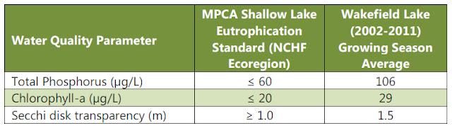 eutrophication water quality parameters Quality, ce-qual-w2, was applied to simulate water quality parameters in the ilam reservoir the water quality of ilam reservoir was obtained between mesotrophic and  ce-qual-w2, ilam reservoir, eutrophication, retention time, water quality nourmohammadi dehbalaei, f et al 216 introduction eutrophication is the enrichment of an aquatic.