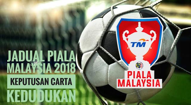 Jadual Piala Malaysia 2018 Keputusan Carta Kedudukan