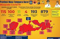 Pasien Positif Covid19 di NTB 115 Orang, Terbanyak di Kota Mataram
