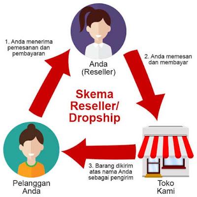 Dropshipper Usaha Bisnis Online Tanpa Modal