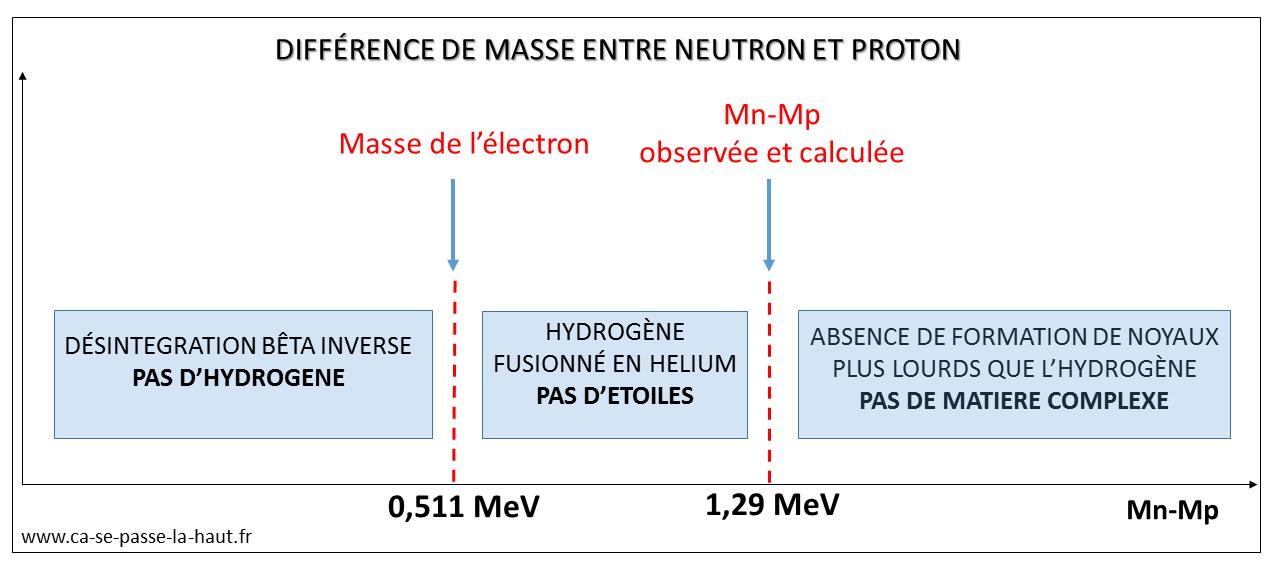 Proton Masse