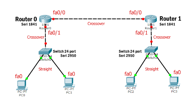 Topolgi Static Routing 2 Router di Cisco Packet Tracer-compressed