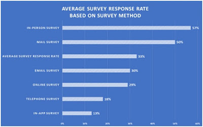 average survey response rate