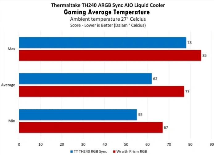 performance temperature gaming average